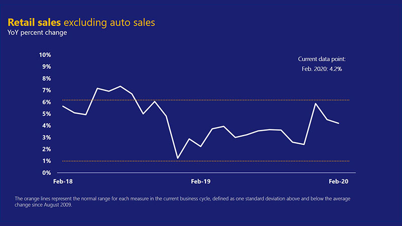 Line chart showing U.S. retail sales ex. autos, ranging from 5.65% in February 2018 to 7.35% in July 2018 and 4.2% in February 2020.