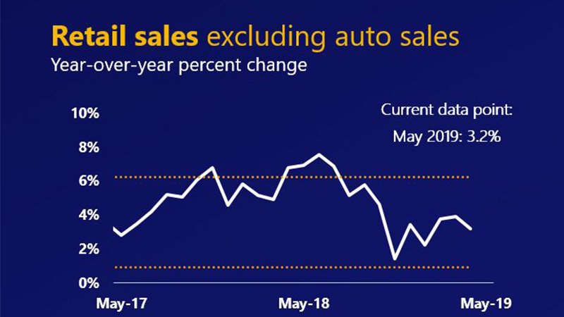 Line chart showing May 2017 to May 2019 year-over-year percent change in U.S. retail sales excluding autos at 3.2%.