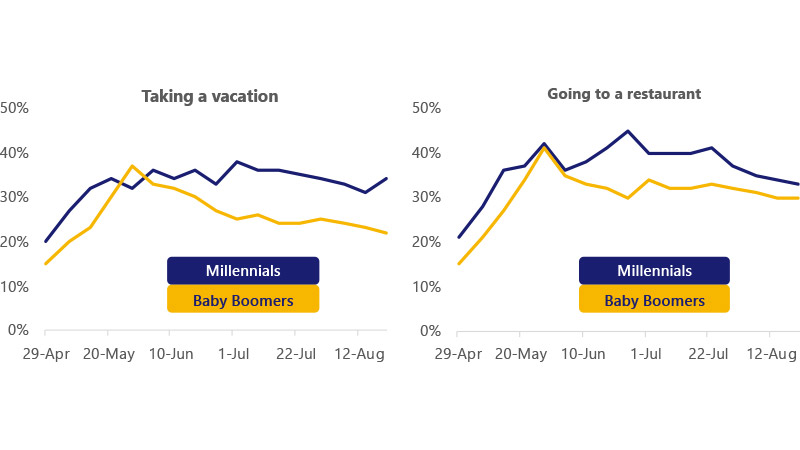 Two charts side-by-side comparing the percentage of millennials and baby boomers who were comfortable taking a vacation vs going out to eat. See Image description for details.