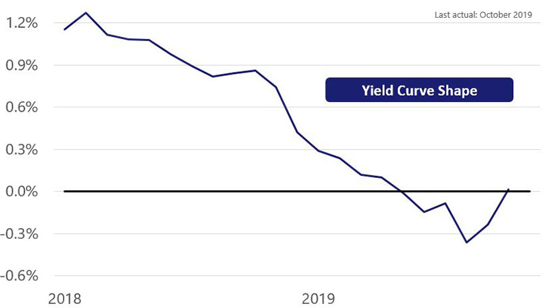 Line chart showing percent change in the yield curve from 1.15% in Jan 2018 to .015% in October 2019.