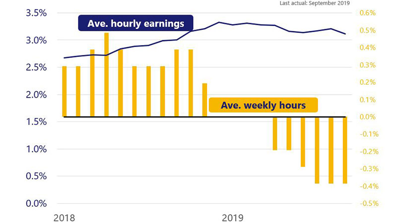 Chart shows avg weekly hours of .29% in Jan 2018 to -.39% in Sept 2019, with avg hourly earnings from 2.7% in Jan 2018 to 3.1% in Sept 2019.