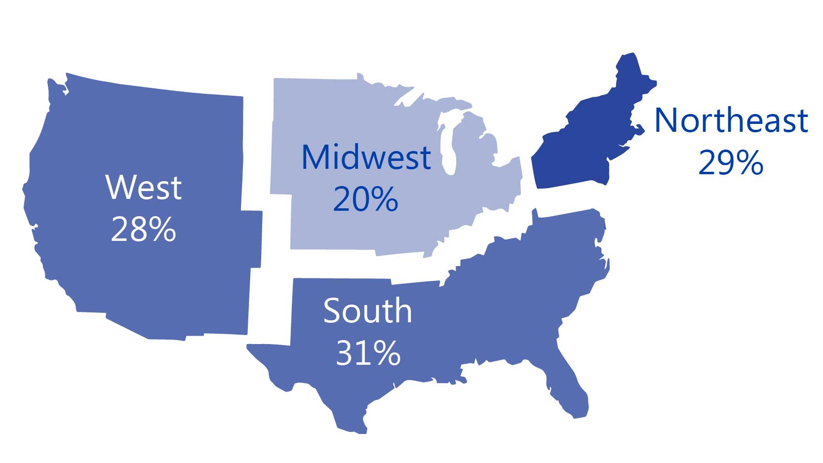 U.S. small businesses planning spend increase (by region): the South at 31% planning to increase spend, NE at 29%, the West at 28% and Midwest at 20%.