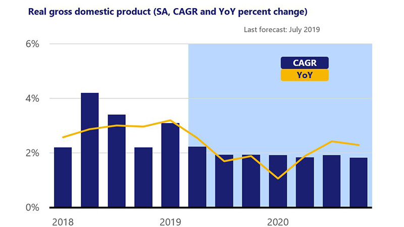 Bar chart of real GDP (SA,CAGR & YoY & change):2.2% in 3/18 to 1.8% forecast in 12/20 with line overlay 2.6% in 3/18, to 1.1% in 3/20 & 2.3% in 12/20.
