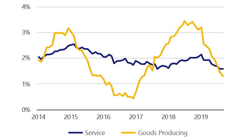 Goods producing employment from 1.92% yr-over-yr growth in Jan 2014 to 1.32% in Sept 2019, compared with service sector employment from 2.06% to 1.57%.