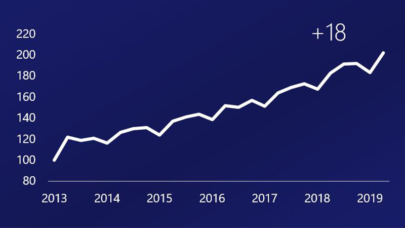 Line chart shows Visa business credit card payment volume growth indexed from 1Q2013 – from 121 in 2Q2013 to 202 in 2Q2019, up 18 points.