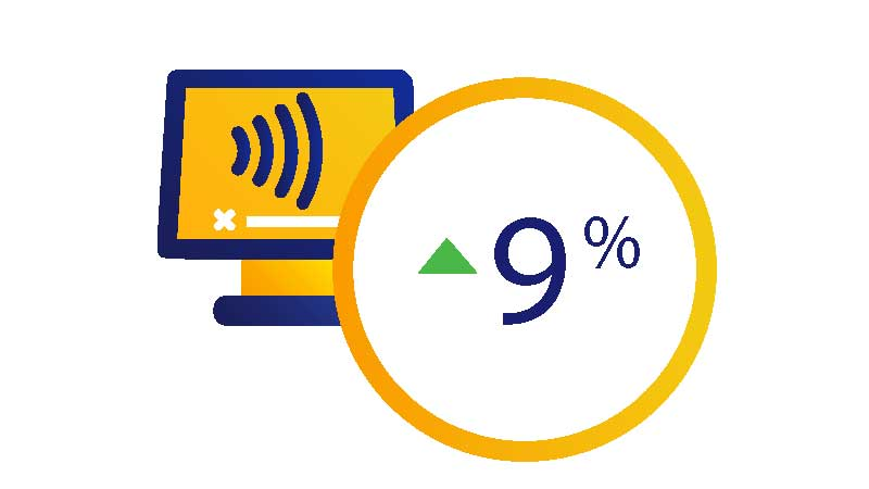 Illustration of a monitor showing a contactless logo and circle highlighting a 9 percent increase.