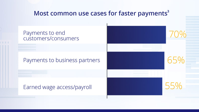 Bar chart showing the most common use cases for faster payments. See use cases image description.