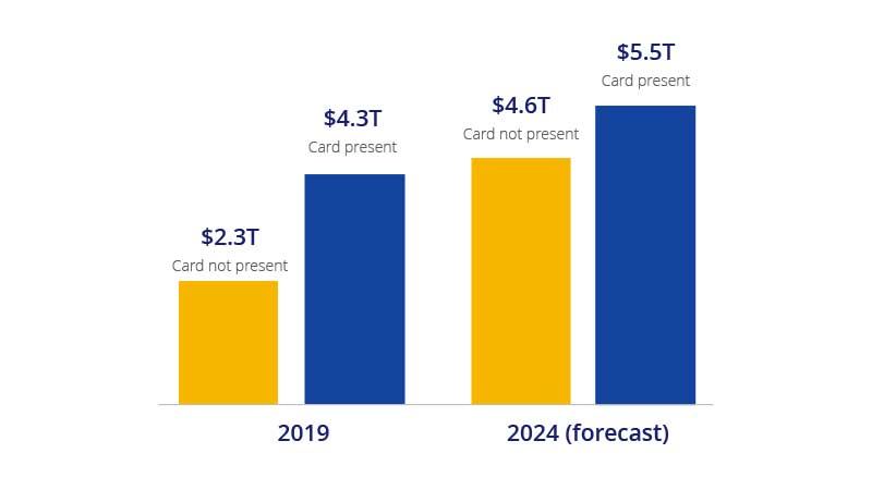 A chart compares card present and not present transactions in 2019 with 2024 forecast. See the Image Description link following the image for details.