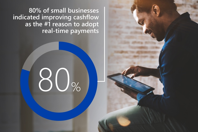 Composite: Man looking at a tablet and text that says 80% of small businesses cite improving cash flow as the #1 reason to adopt real-time payments.